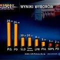 2005 #WYBORY #słupki